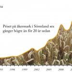 Prisutveckling åkermark i Sörmland