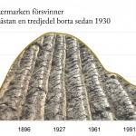 Sörmland Åkerarealens utveckling (ha) 1866 - 2011