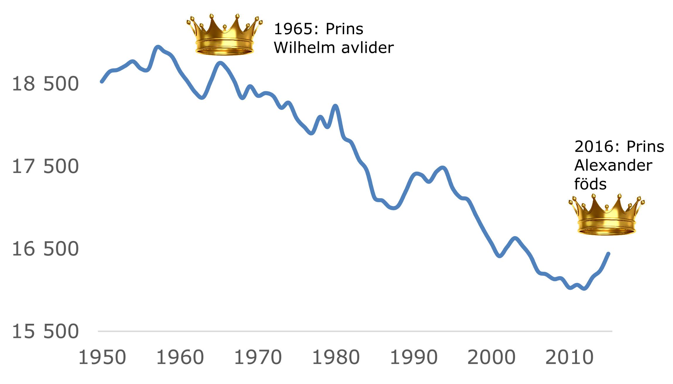 Diagram Flens befolkningsutveckling hertigarna Wilhelm och Alexander