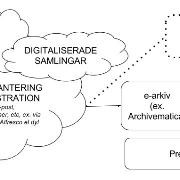Den digitala föreningen